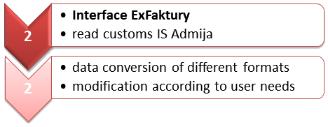 Process schema - Interface ExFaktury